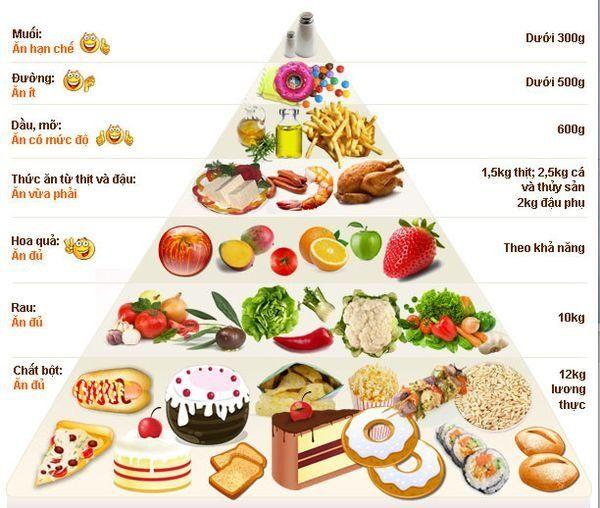 Chế độ ăn cho người tập gym muốn tăng cân